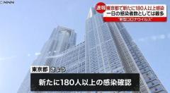 東京180人以上感染確認 1500人超に
