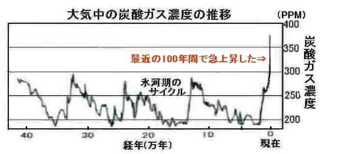 大気中の炭酸ガス濃度の推移