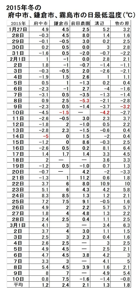 2015府中鎌倉霧島市最低気温グラフデータ