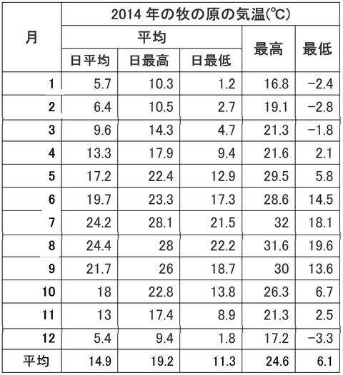 2014年牧の原の気温