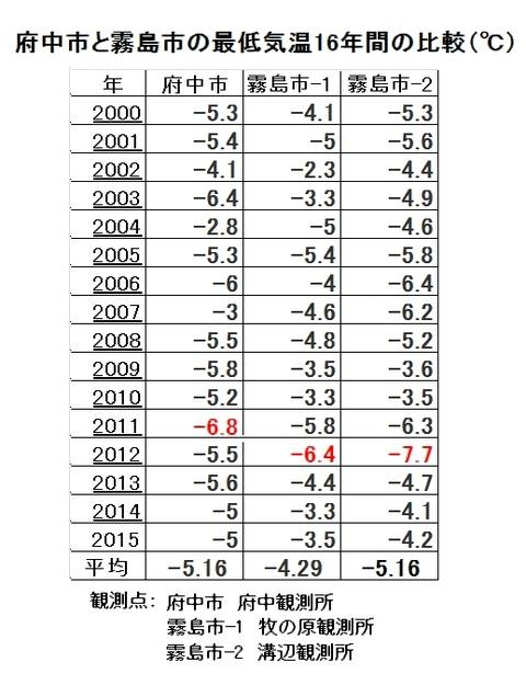 府中牧の原溝辺16年間の最低気温