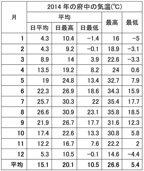 2014年府中の気温