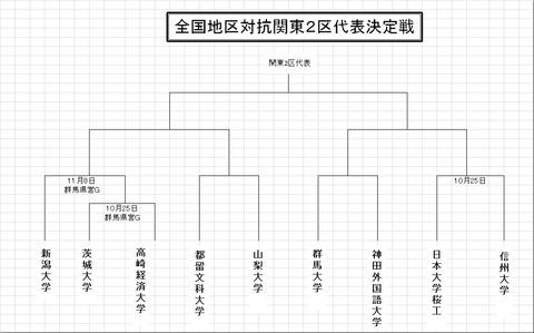 2014トーナメント表