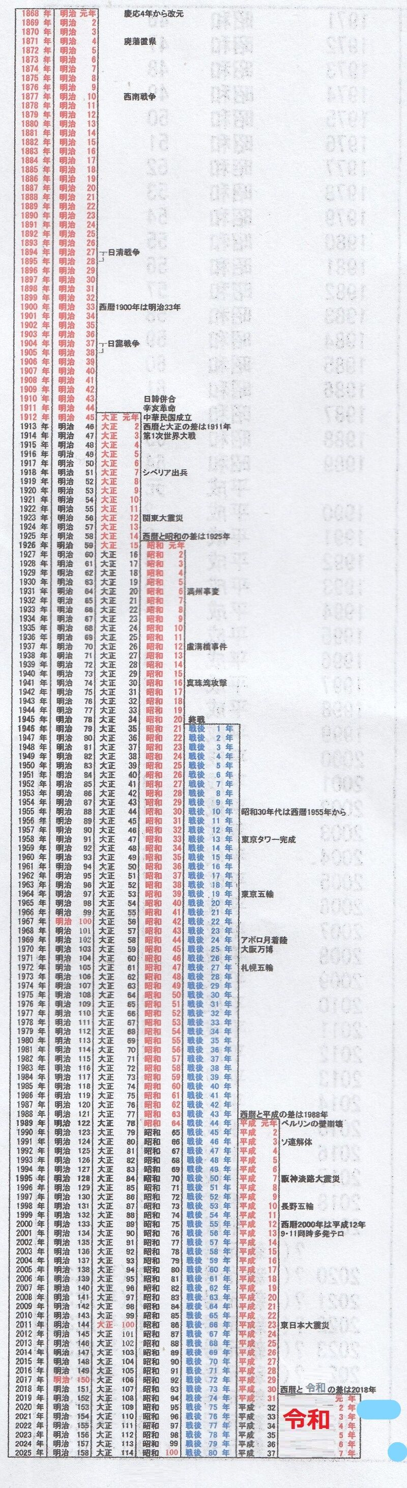 10 西暦 年 和 令