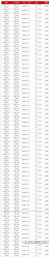 ハニーフラッシュ!売上げ12/14