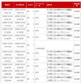 ハニーフラッシュ!売上げ12/4