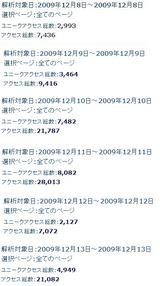 ブログアクセス12月12日,13日