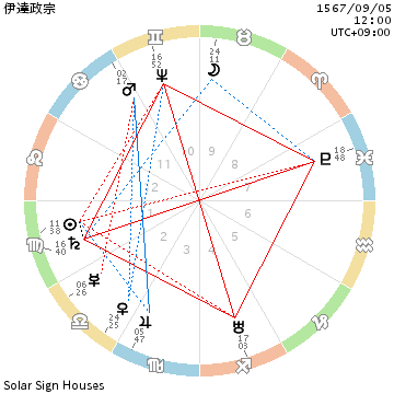 chart_伊達政宗