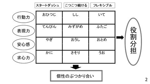 3区分4元素表ベース図