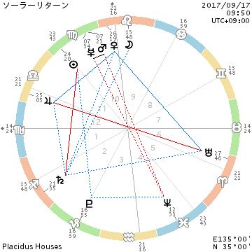 chart_ソーラーリターン