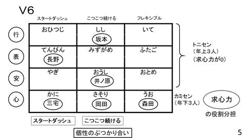 V63区分4元素表 図