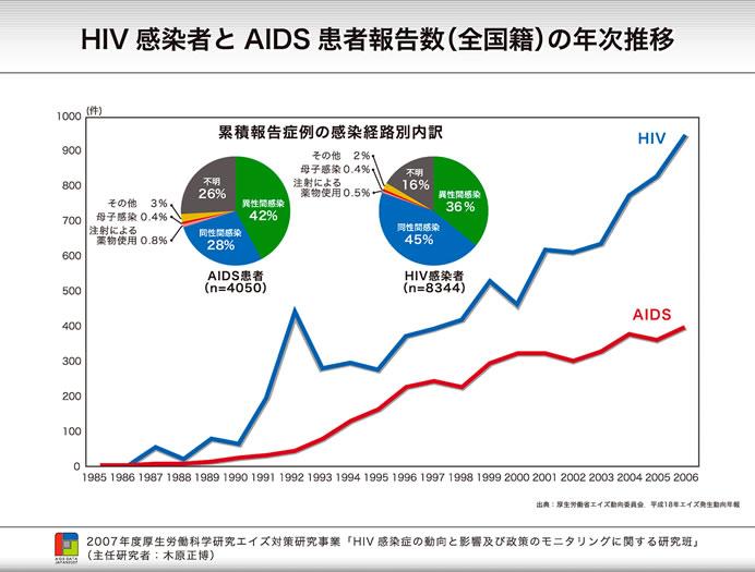 HIV増加