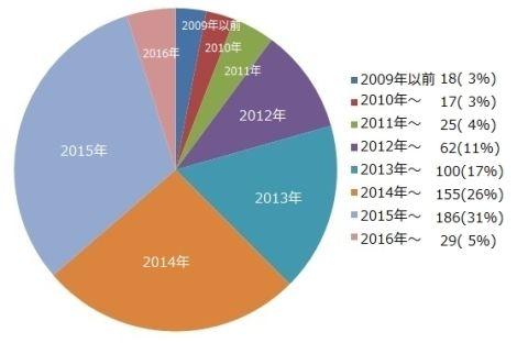 2016グラフ1