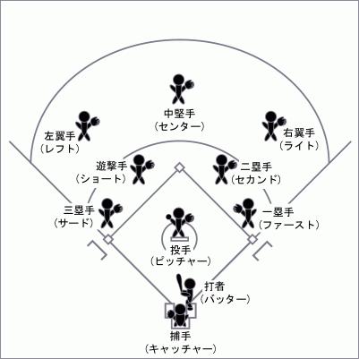 Baseball_Position