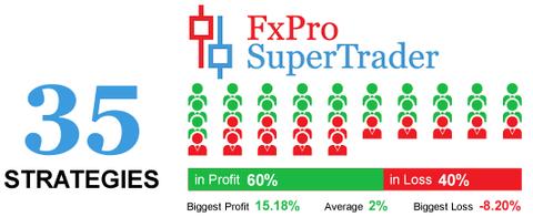 FxPro Super Trader