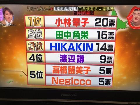 新潟県民が選ぶご自慢有名人ランキングにNGT48