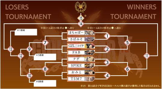 トーナメント表GG