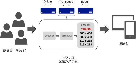 配信システム1