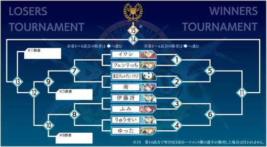 トーナメント表BBCF