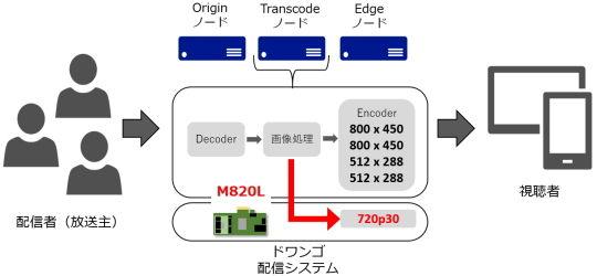 配信システム2