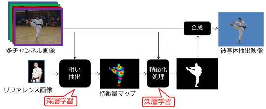 深層学習によるリアルタイム被写体抽出システム
