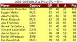 NHL survey