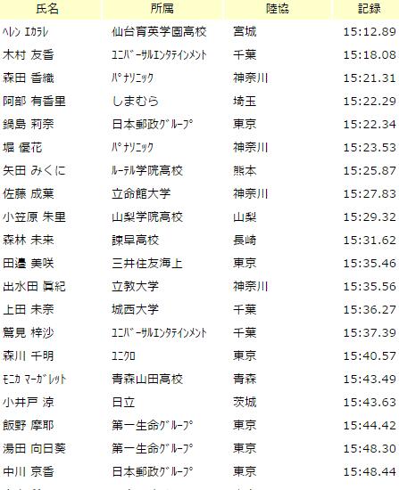 255日体大記録会1-20