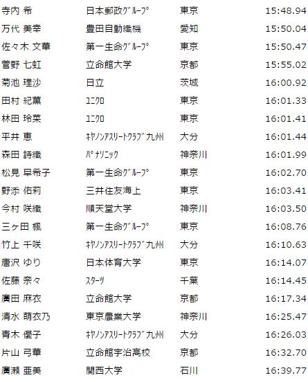 255日体大記録会21-41