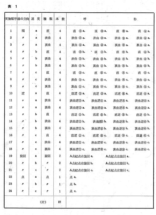 人生と書道、81本久松ー81本=4
