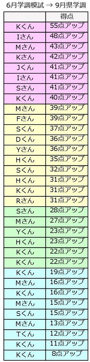 中3データ001