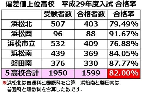 29年度トップ高校合格率-001
