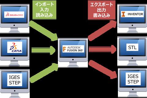 import-export-cad