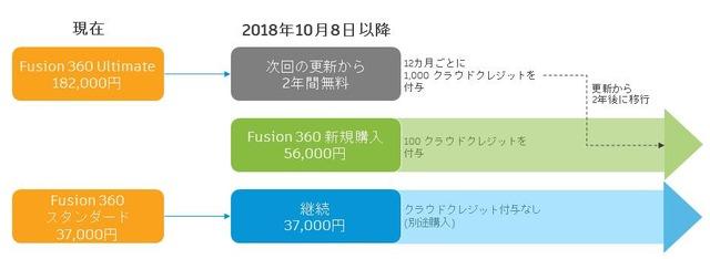 Fusion360-価格変更について