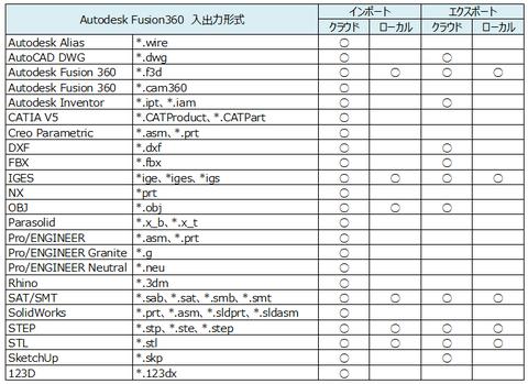 import-export-list