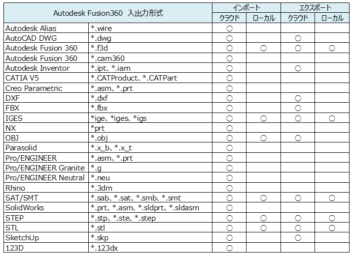 Fusion360インポート/エクスポート : Home3Ddo 家で気軽に3Dを