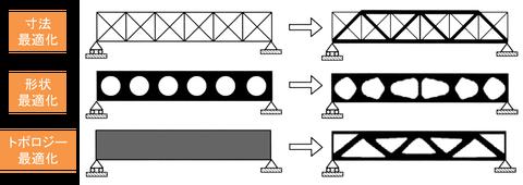 構造最適化の図