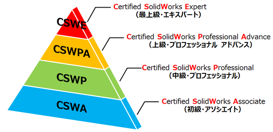 solidworks-certification