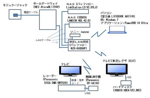DTCP-IP対応DLNAクライアント機能を検証するためのネットワーク構成図