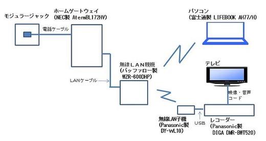 SoftDMA 2 使用時のネットワーク構成図
