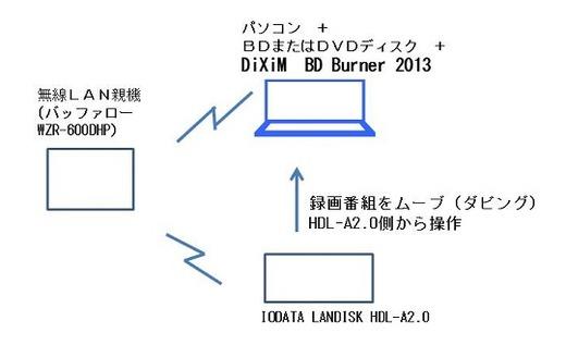 IODATA LANDISK HDL-A2.0からのアップロード型ムーブのイメージ