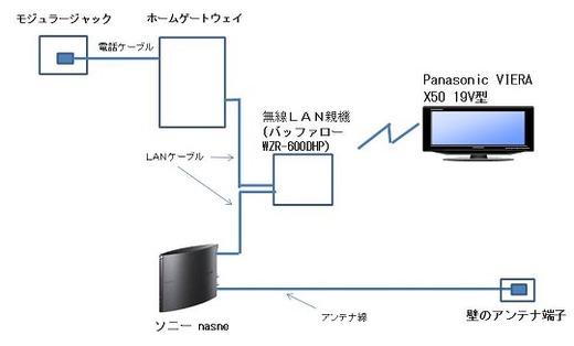 nasneで録画した番組をPanasonic VIERA X50 19V型で再生する場合のネットワーク構成図