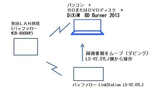 バッファロー LinkStation LS-V2.0TLJからのアップロード型ムーブのイメージ