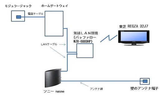 nasneで録画した番組を東芝 REGZA 32J7で再生する場合のネットワーク構成図