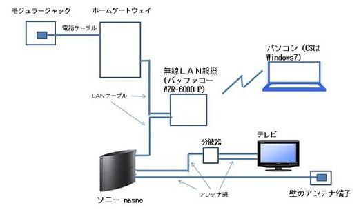 ホームネットワーク構築方法 : 2015年03月
