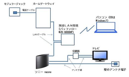 ソニー nasneのネットワーク構成図。無線LAN親機はバッファロー WZR-600DHPを使用、パソコンのOSはWindows7を使用(VIOやPS3がなくても設定/操作が可能)