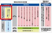情報処理技術者試験 情報セキュリティマネジメント