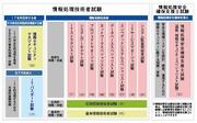 情報処理技術者 試験区分