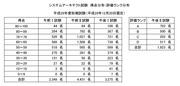 SA平成29年度得点分布・評価ランク分布