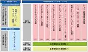 情報処理技術者試験制度