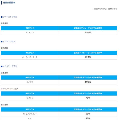 中国国際航空( エアチャイナ/Air Chica)に乗ったので、マイルを事後登録してみた